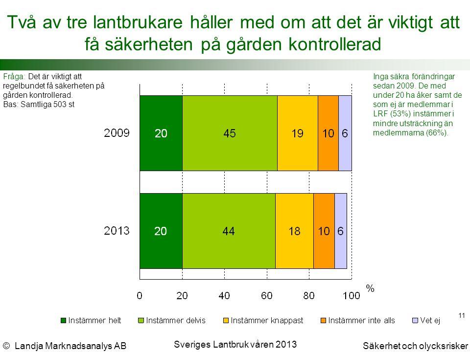 © Landja Marknadsanalys ABSäkerhet och olycksrisker Sveriges Lantbruk våren 2013 11 Två av tre lantbrukare håller med om att det är viktigt att få säkerheten på gården kontrollerad Fråga: Det är viktigt att regelbundet få säkerheten på gården kontrollerad.
