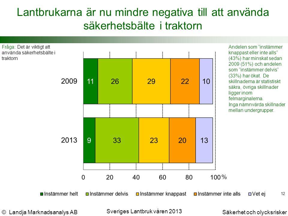 © Landja Marknadsanalys ABSäkerhet och olycksrisker Sveriges Lantbruk våren 2013 12 Lantbrukarna är nu mindre negativa till att använda säkerhetsbälte i traktorn Fråga: Det är viktigt att använda säkerhetsbälte i traktorn Andelen som instämmer knappast eller inte alls (43%) har minskat sedan 2009 (51%) och andelen som instämmer delvis (33%) har ökat.
