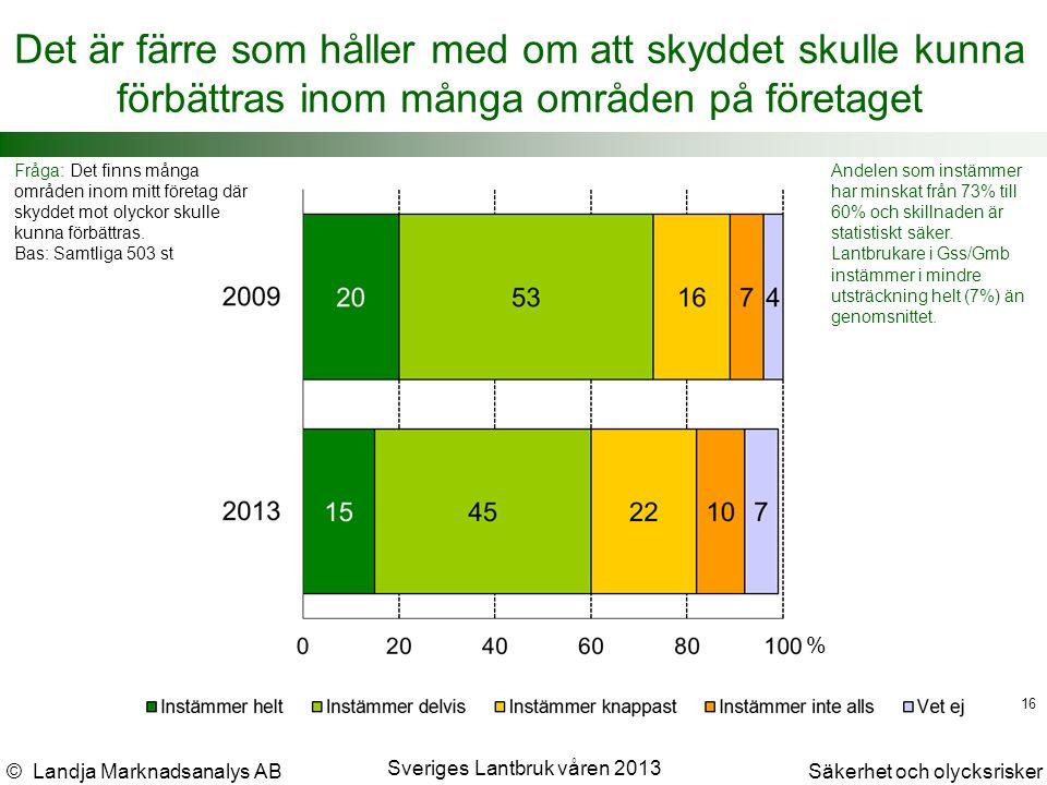 © Landja Marknadsanalys ABSäkerhet och olycksrisker Sveriges Lantbruk våren 2013 16 Det är färre som håller med om att skyddet skulle kunna förbättras inom många områden på företaget Fråga: Det finns många områden inom mitt företag där skyddet mot olyckor skulle kunna förbättras.