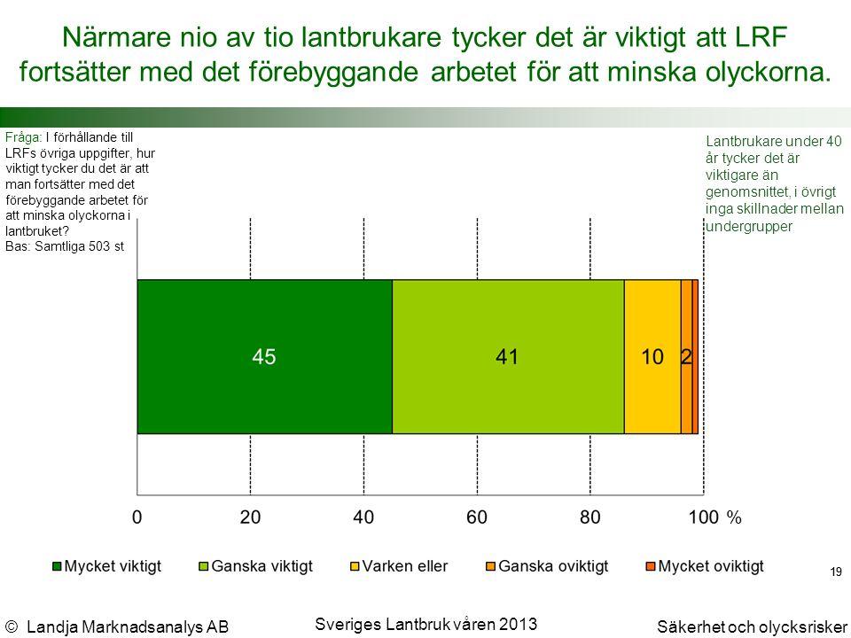 © Landja Marknadsanalys ABSäkerhet och olycksrisker Sveriges Lantbruk våren 2013 19 Närmare nio av tio lantbrukare tycker det är viktigt att LRF fortsätter med det förebyggande arbetet för att minska olyckorna.