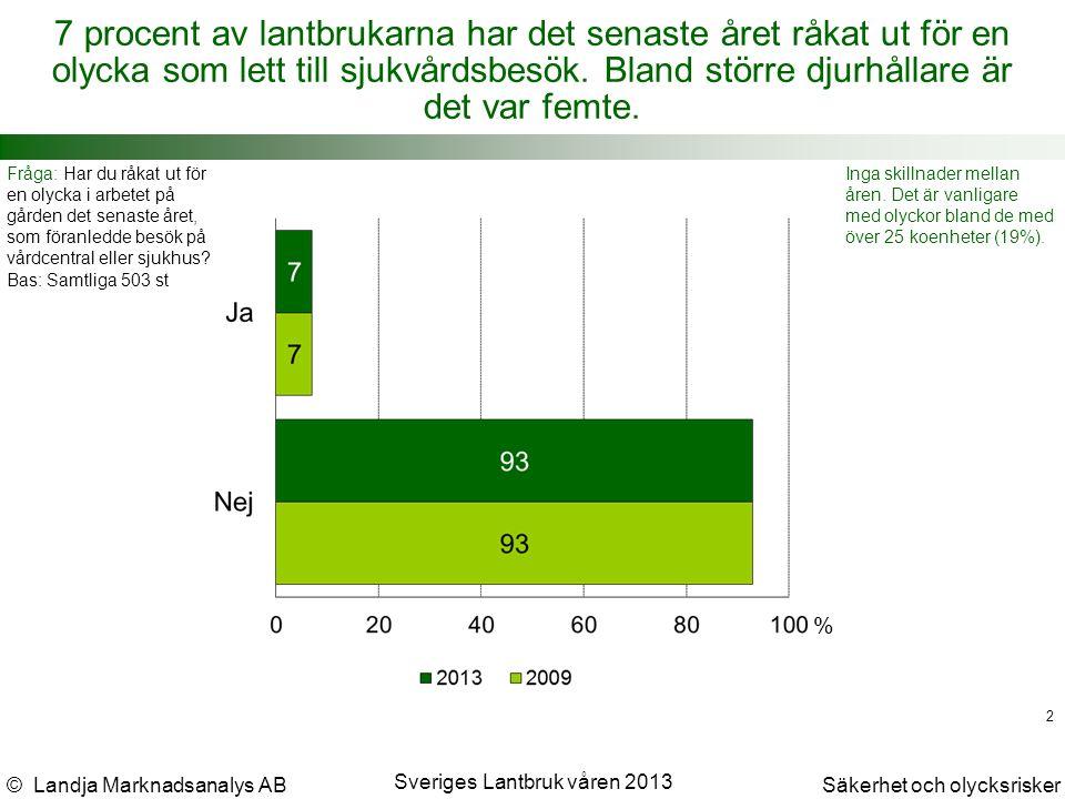 © Landja Marknadsanalys ABSäkerhet och olycksrisker Sveriges Lantbruk våren 2013 2 7 procent av lantbrukarna har det senaste året råkat ut för en olycka som lett till sjukvårdsbesök.