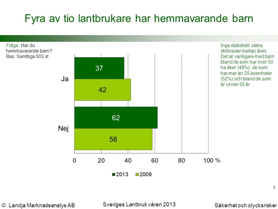 © Landja Marknadsanalys ABSäkerhet och olycksrisker Sveriges Lantbruk våren 2013 14 Tre av fyra lantbrukare anser inte att barn under 15 år skall köra traktor på egen hand Fråga: Barn under 15 år skall inte köra traktor på egen hand.