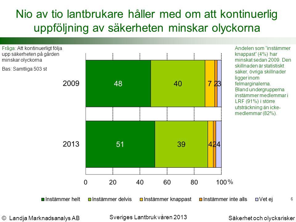 © Landja Marknadsanalys ABSäkerhet och olycksrisker Sveriges Lantbruk våren 2013 6 Nio av tio lantbrukare håller med om att kontinuerlig uppföljning av säkerheten minskar olyckorna Fråga: Att kontinuerligt följa upp säkerheten på gården minskar olyckorna Bas: Samtliga 503 st Andelen som instämmer knappast (4%) har minskat sedan 2009.