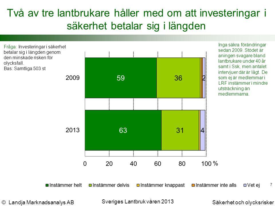 © Landja Marknadsanalys ABSäkerhet och olycksrisker Sveriges Lantbruk våren 2013 7 Två av tre lantbrukare håller med om att investeringar i säkerhet betalar sig i längden Fråga: Investeringar i säkerhet betalar sig i längden genom den minskade risken för olycksfall.