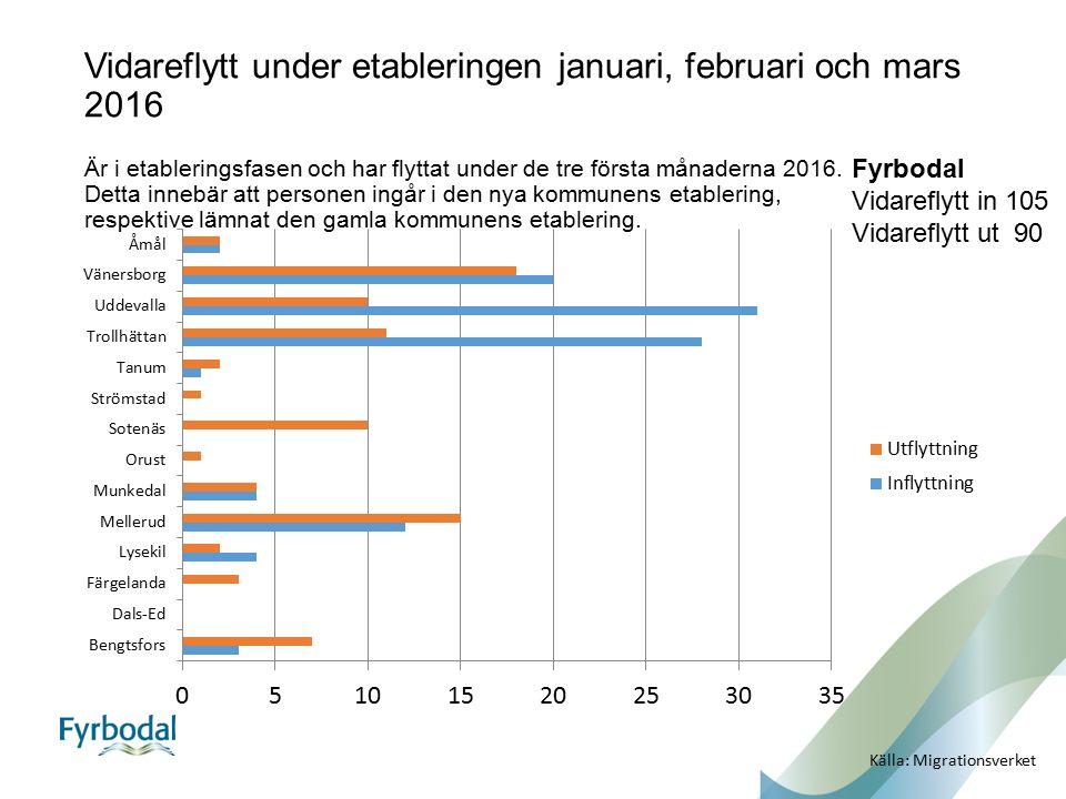 Fyrbodal Vidareflytt in 105 Vidareflytt ut 90 Källa: Migrationsverket Vidareflytt under etableringen januari, februari och mars 2016 Är i etableringsf
