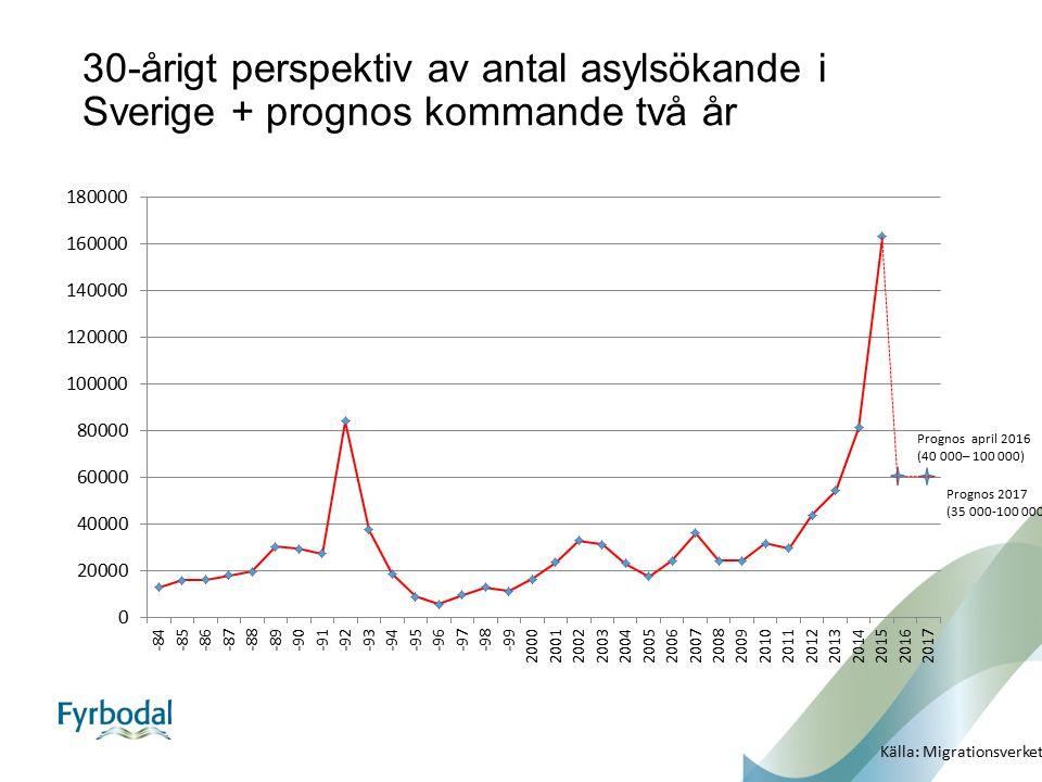 30-årigt perspektiv av antal asylsökande i Sverige + prognos kommande två år Prognos april 2016 (40 000– 100 000) Prognos 2017 (35 000-100 000) Källa: