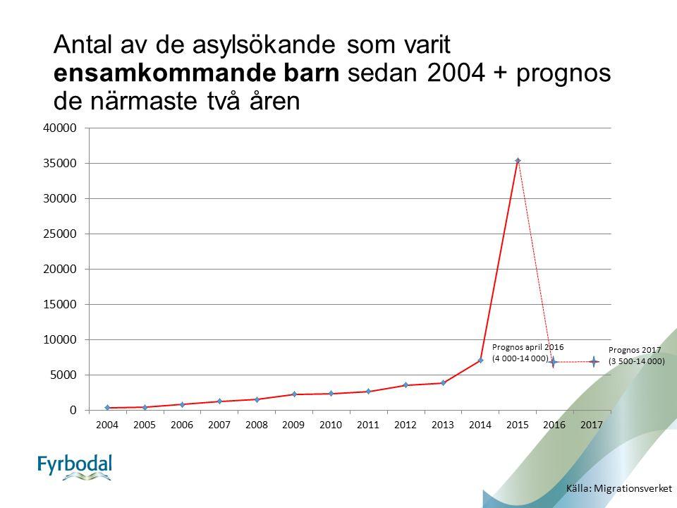 Antal av de asylsökande som varit ensamkommande barn sedan 2004 + prognos de närmaste två åren Prognos april 2016 (4 000-14 000) Prognos 2017 (3 500-1