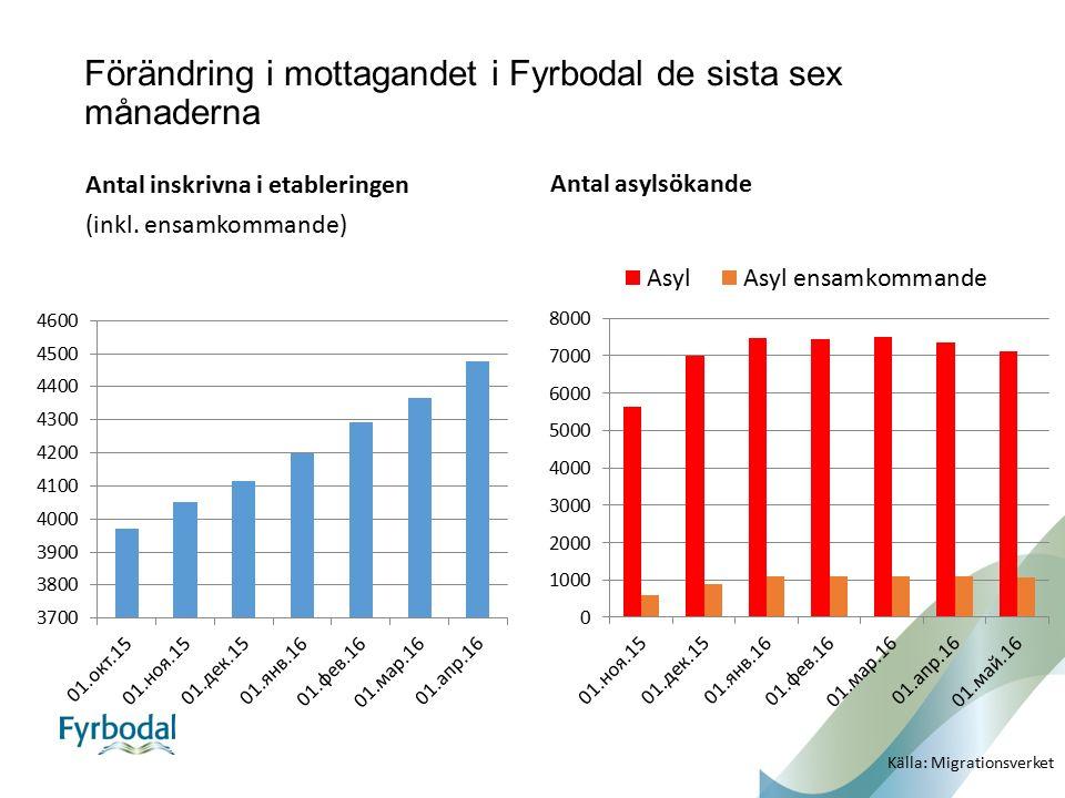 Förändring i mottagandet i Fyrbodal de sista sex månaderna Antal inskrivna i etableringen (inkl. ensamkommande) Antal asylsökande Källa: Migrationsver