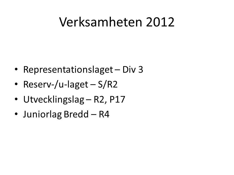 Verksamheten 2012 Representationslaget – Div 3 Reserv-/u-laget – S/R2 Utvecklingslag – R2, P17 Juniorlag Bredd – R4