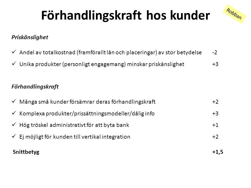Förhandlingskraft hos kunder Robban Priskänslighet Andel av totalkostnad (framförallt lån och placeringar) av stor betydelse-2 Unika produkter (personligt engagemang) minskar priskänslighet+3 Förhandlingskraft Många små kunder försämrar deras förhandlingskraft+2 Komplexa produkter/prissättningsmodeller/dålig info+3 Hög tröskel administrativt för att byta bank+1 Ej möjligt för kunden till vertikal integration+2 Snittbetyg+1,5