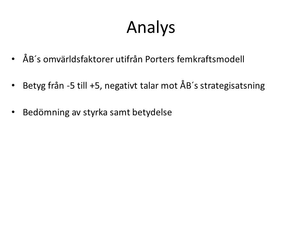 Analys ÅB´s omvärldsfaktorer utifrån Porters femkraftsmodell Betyg från -5 till +5, negativt talar mot ÅB´s strategisatsning Bedömning av styrka samt betydelse
