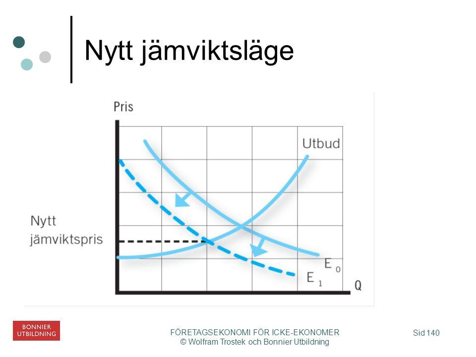 Sid 140 FÖRETAGSEKONOMI FÖR ICKE-EKONOMER © Wolfram Trostek och Bonnier Utbildning Nytt jämviktsläge