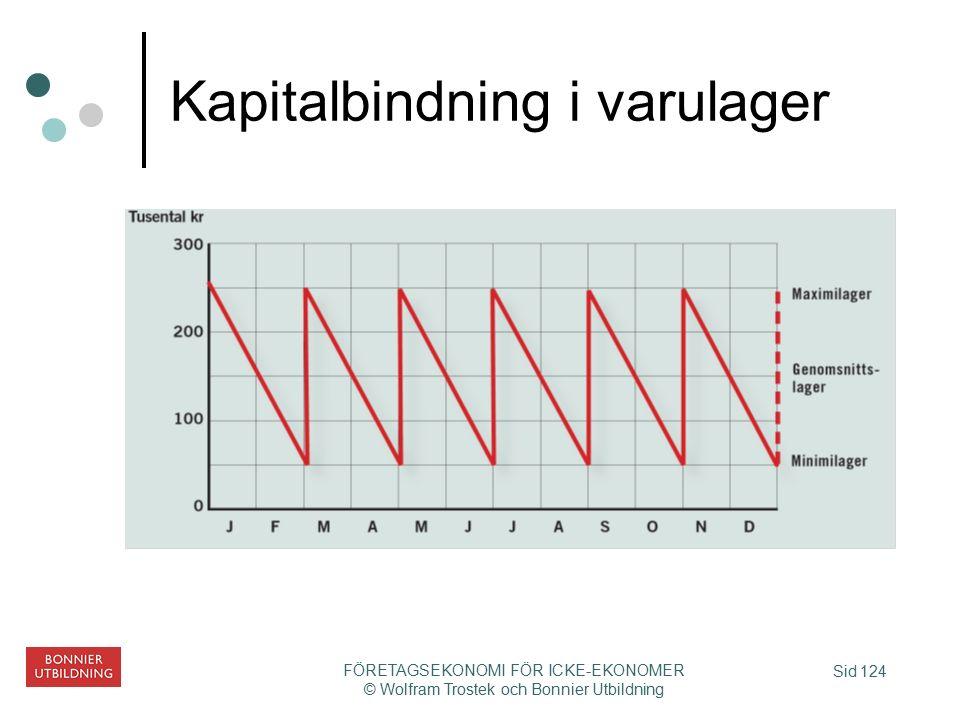 Sid 124 FÖRETAGSEKONOMI FÖR ICKE-EKONOMER © Wolfram Trostek och Bonnier Utbildning Kapitalbindning i varulager