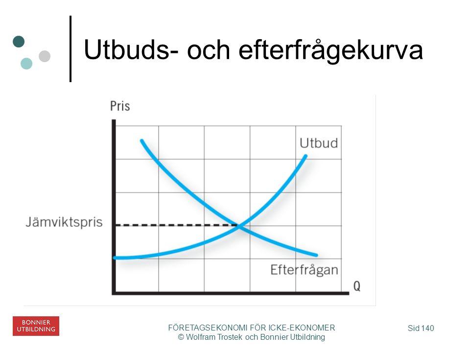 Sid 140 FÖRETAGSEKONOMI FÖR ICKE-EKONOMER © Wolfram Trostek och Bonnier Utbildning Utbuds- och efterfrågekurva