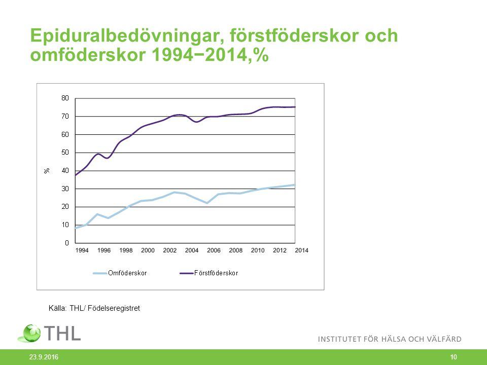 Epiduralbedövningar, förstföderskor och omföderskor 1994−2014,% 23.9.201610 Källa: THL/ Födelseregistret