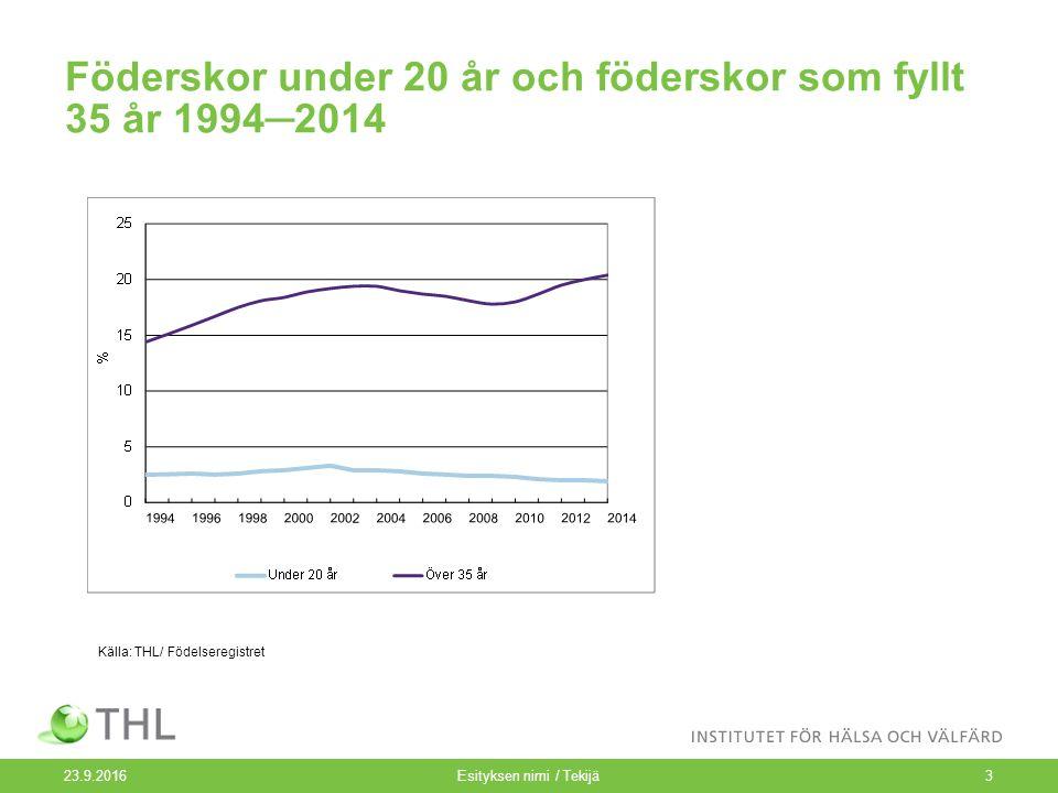 Föderskor under 20 år och föderskor som fyllt 35 år 1994─2014 23.9.2016Esityksen nimi / Tekijä3 Källa: THL/ Födelseregistret