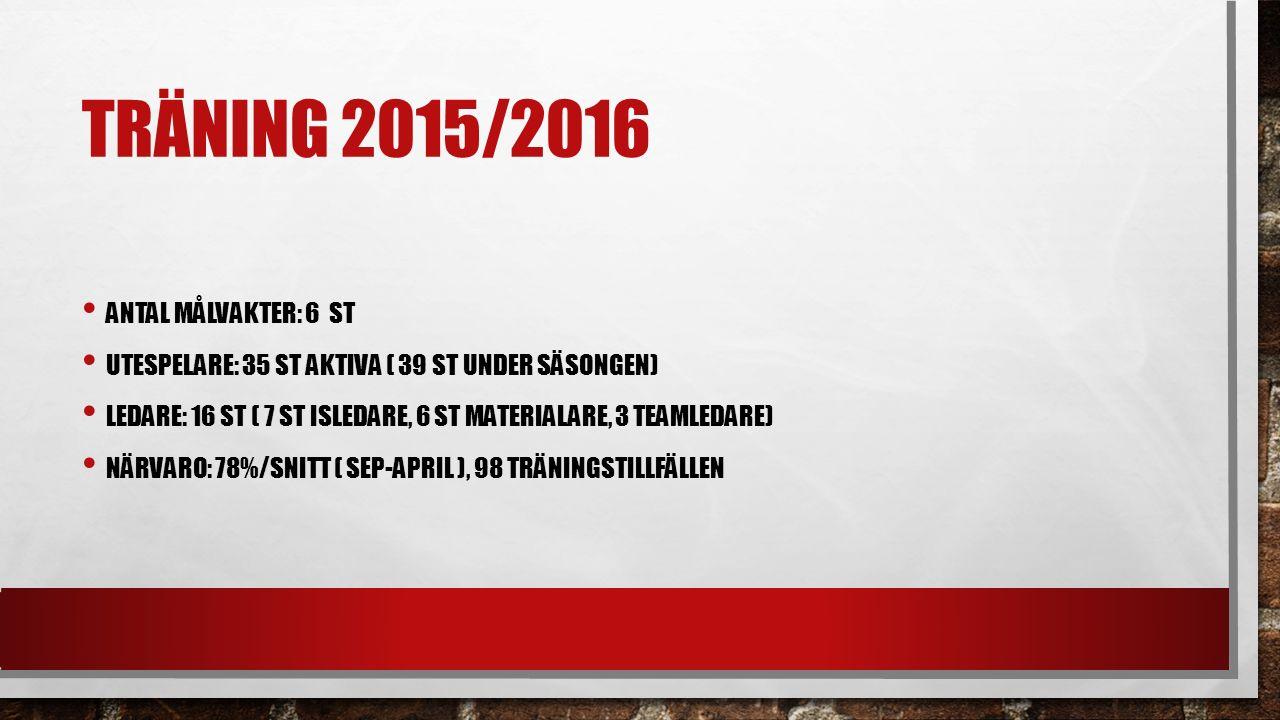 TRÄNING 2015/2016 ANTAL MÅLVAKTER: 6 ST UTESPELARE: 35 ST AKTIVA ( 39 ST UNDER SÄSONGEN) LEDARE: 16 ST ( 7 ST ISLEDARE, 6 ST MATERIALARE, 3 TEAMLEDARE) NÄRVARO: 78%/SNITT ( SEP-APRIL ), 98 TRÄNINGSTILLFÄLLEN