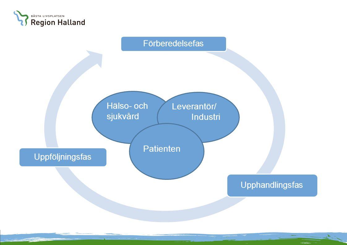 Förberedelsefas Upphandlingsfas Uppföljningsfas Hälso- och sjukvård Leverantör/ Industri Patienten