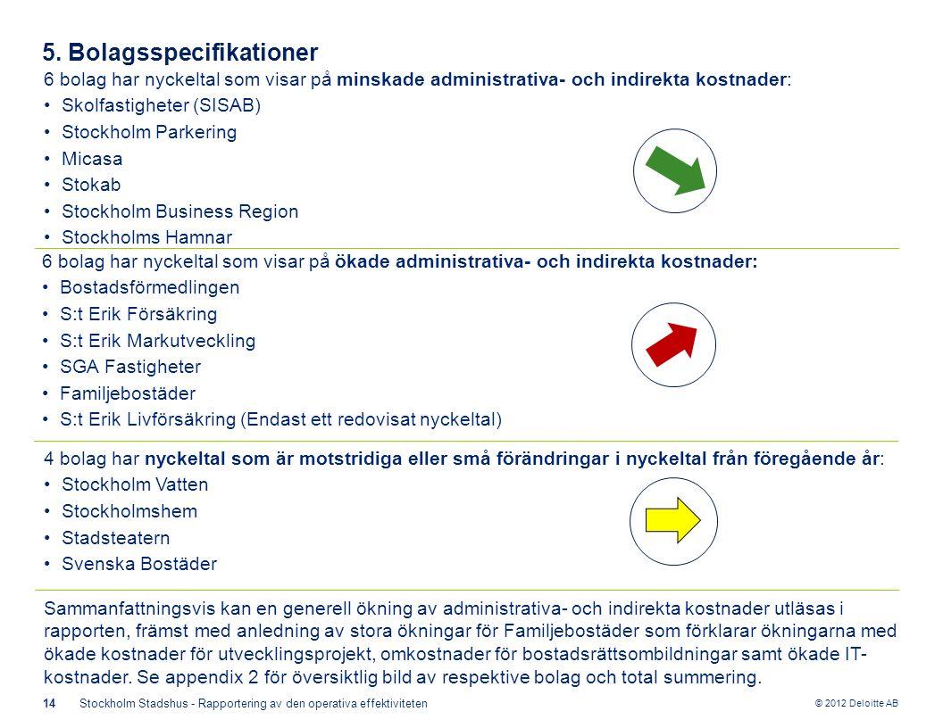 © 2012 Deloitte AB 14Stockholm Stadshus - Rapportering av den operativa effektiviteten 5.