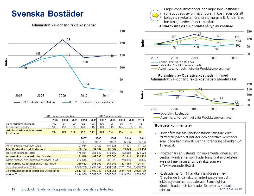 © 2012 Deloitte AB 15Stockholm Stadshus - Rapportering av den operativa effektiviteten Svenska Bostäder Bolagets kommentarer Under året har fastighetsbeståndet minskat vilket framförallt påverkat intäkter och operativa kostnader, som båda har minskat.