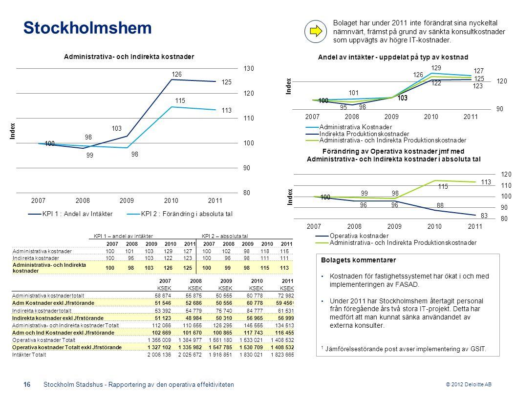 © 2012 Deloitte AB 16Stockholm Stadshus - Rapportering av den operativa effektiviteten Stockholmshem Bolagets kommentarer Kostnaden för fastighetssystemet har ökat i och med implementeringen av FASAD.