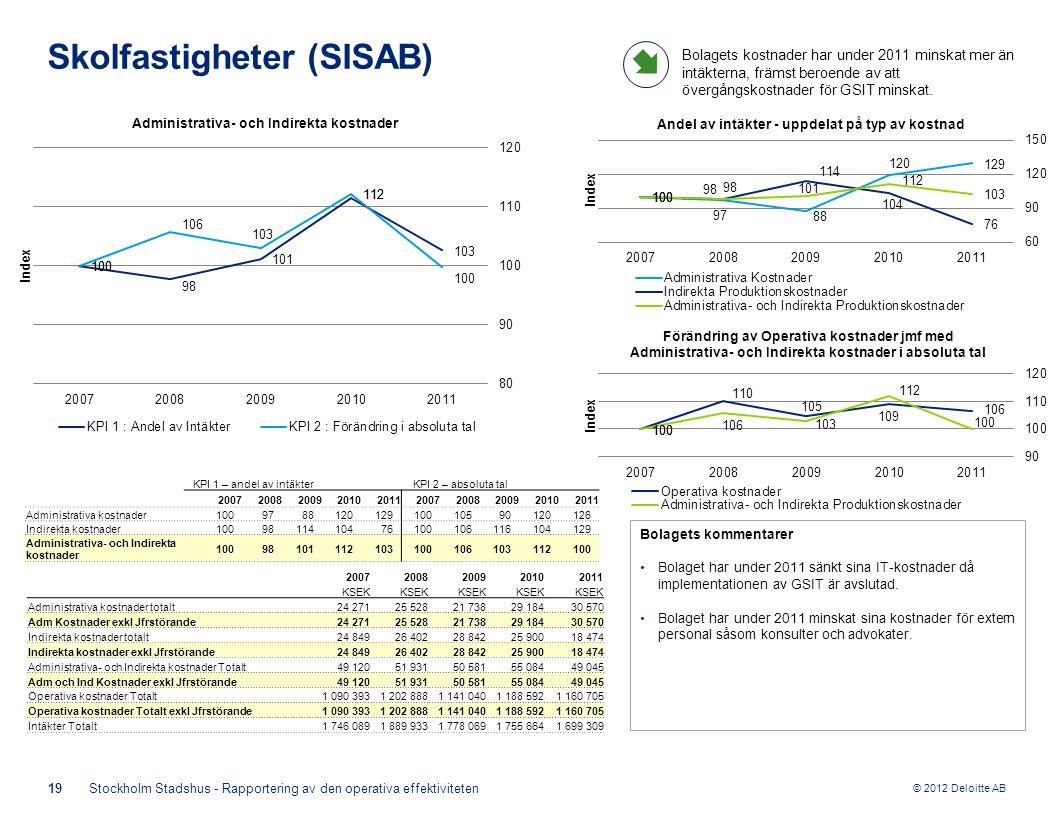 © 2012 Deloitte AB Bolagets kommentarer Bolaget har under 2011 sänkt sina IT-kostnader då implementationen av GSIT är avslutad.