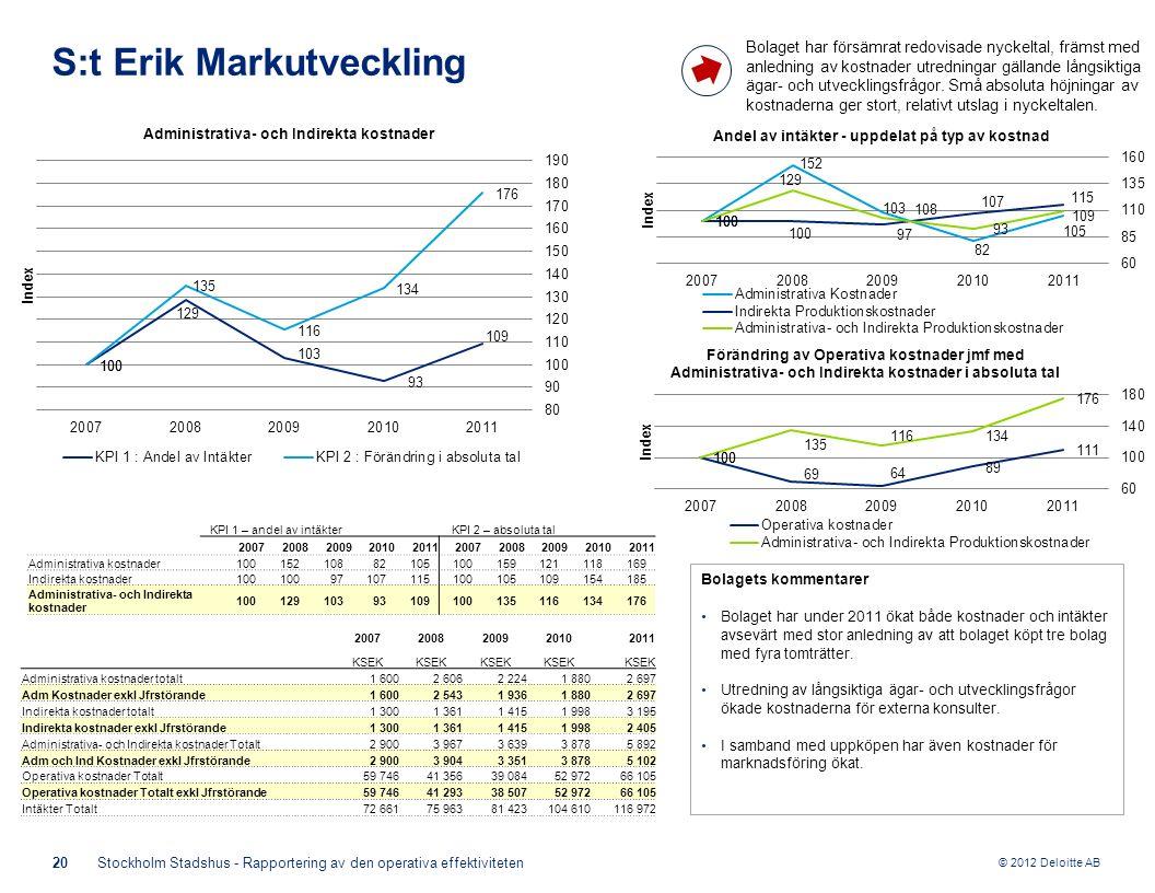 © 2012 Deloitte AB 20Stockholm Stadshus - Rapportering av den operativa effektiviteten S:t Erik Markutveckling Bolagets kommentarer Bolaget har under 2011 ökat både kostnader och intäkter avsevärt med stor anledning av att bolaget köpt tre bolag med fyra tomträtter.
