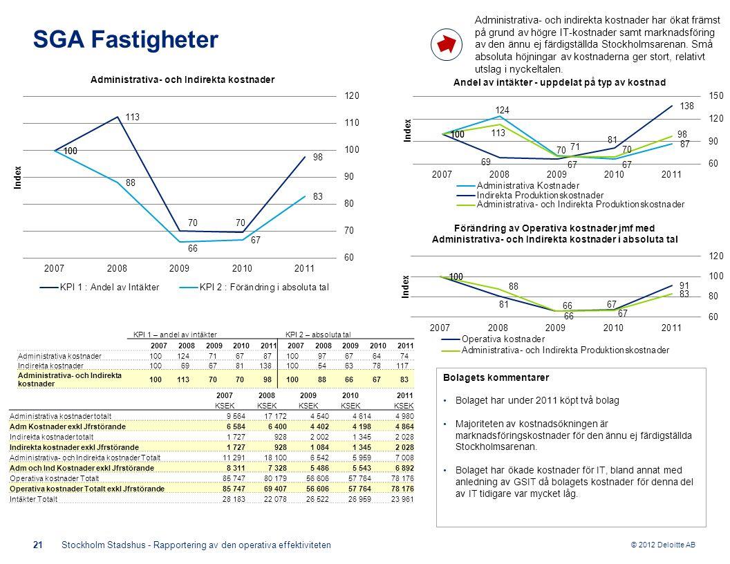© 2012 Deloitte AB 21Stockholm Stadshus - Rapportering av den operativa effektiviteten SGA Fastigheter Bolagets kommentarer Bolaget har under 2011 köpt två bolag Majoriteten av kostnadsökningen är marknadsföringskostnader för den ännu ej färdigställda Stockholmsarenan.