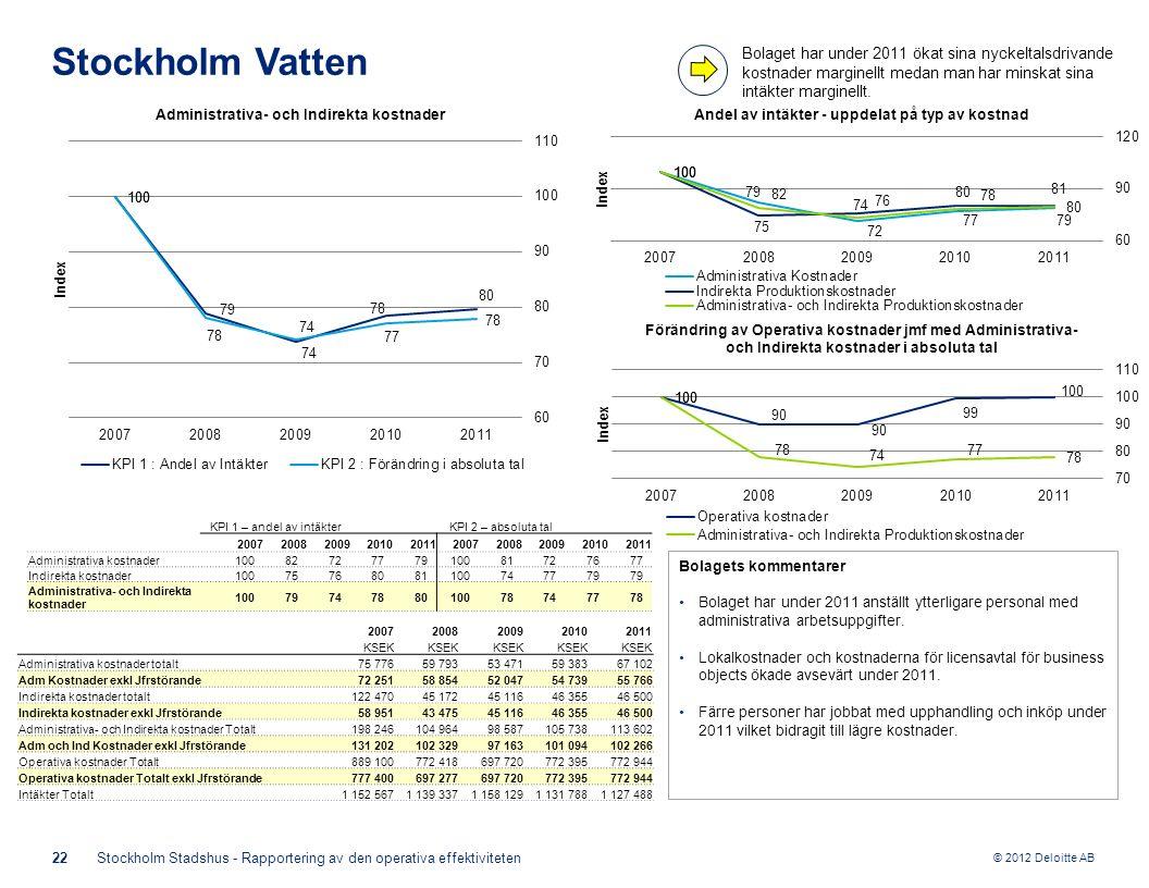 © 2012 Deloitte AB Bolagets kommentarer Bolaget har under 2011 anställt ytterligare personal med administrativa arbetsuppgifter.