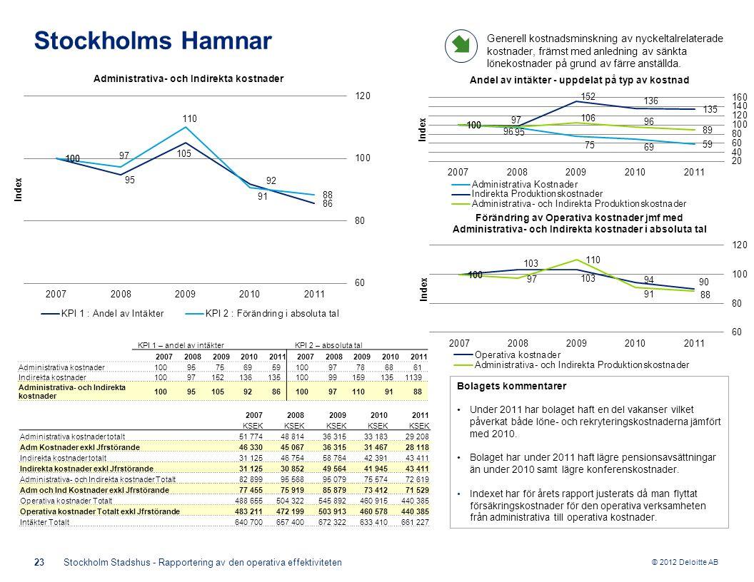 © 2012 Deloitte AB Bolagets kommentarer Under 2011 har bolaget haft en del vakanser vilket påverkat både löne- och rekryteringskostnaderna jämfört med 2010.