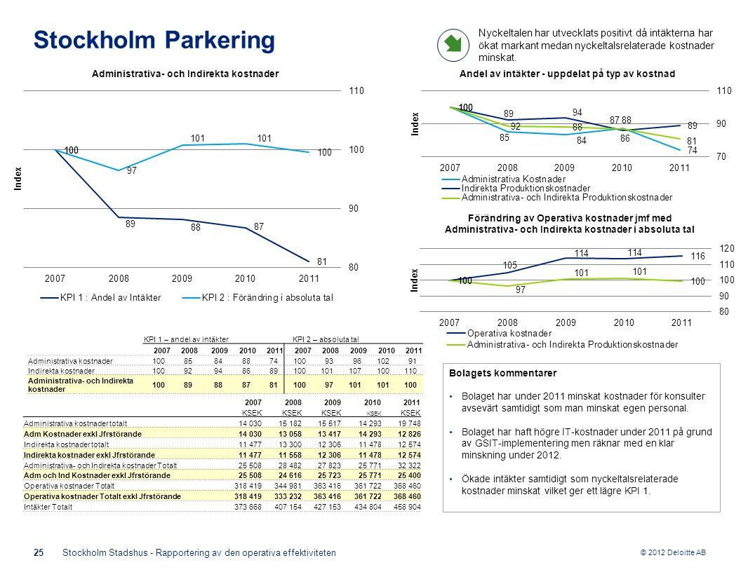 © 2012 Deloitte AB Bolagets kommentarer Bolaget har under 2011 minskat kostnader för konsulter avsevärt samtidigt som man minskat egen personal.