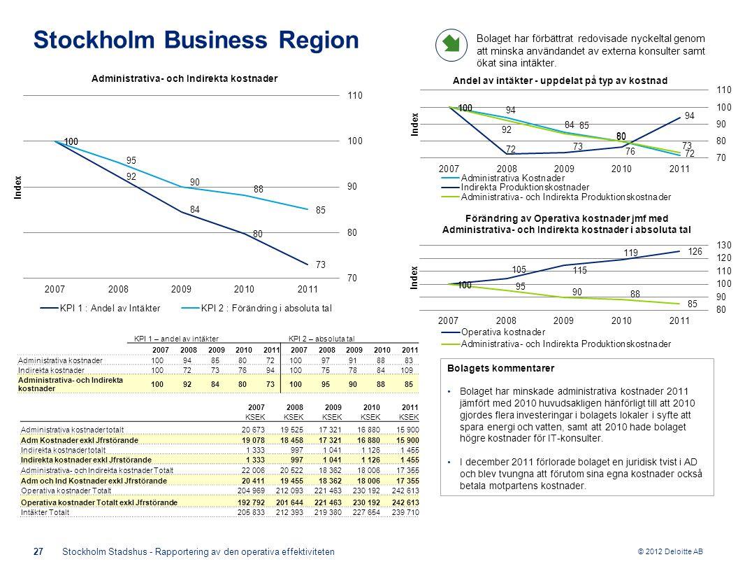 © 2012 Deloitte AB Bolagets kommentarer Bolaget har minskade administrativa kostnader 2011 jämfört med 2010 huvudsakligen hänförligt till att 2010 gjordes flera investeringar i bolagets lokaler i syfte att spara energi och vatten, samt att 2010 hade bolaget högre kostnader för IT-konsulter.