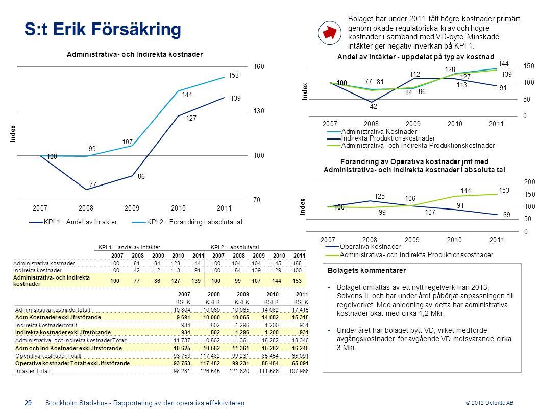 © 2012 Deloitte AB Bolagets kommentarer Bolaget omfattas av ett nytt regelverk från 2013, Solvens II, och har under året påbörjat anpassningen till regelverket.