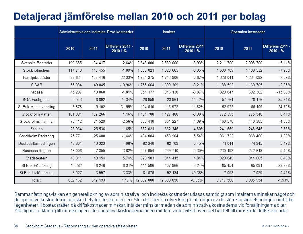 © 2012 Deloitte AB 34Stockholm Stadshus - Rapportering av den operativa effektiviteten Detaljerad jämförelse mellan 2010 och 2011 per bolag Administrativa och indirekta Prod.kostnaderIntäkterOperativa kostnader 20102011 Differens 2011 - 2010 i % 20102011 Differens 2011 - 2010 i % 20102011 Differens 2011 - 2010 i % Svenska Bostäder199 685194 417-2,64%2 643 0002 539 000-3,93%2 211 7002 098 700-5,11% Stockholmshem117 743116 455-1,09%1 830 0211 823 665-0,35%1 530 7091 408 532-7,98% Familjebostäder88 624108 41622,33%1 724 3751 712 906-0,67%1 328 0411 234 092-7,07% SISAB55 08449 045-10,96%1 755 6641 699 309-3,21%1 188 5921 160 705-2,35% Micasa45 23743 060-4,81%954 477946 138-0,87%823 847692 362-15,96% SGA Fastigheter5 5436 89224,34%26 95923 961-11,12%57 76478 17635,34% St Erik Markutveckling3 8785 10231,55%104 610116 97211,82%52 97266 10524,79% Stockholm Vatten101 094102 2661,16%1 131 7881 127 488-0,38%772 395775 5480,41% Stockholms Hamnar73 41271 529-2,56%633 410661 2274,39%460 578440 385-4,38% Stokab25 96425 536-1,65%632 021662 3464,80%241 669248 5462,85% Stockholm Parkering25 77125 400-1,44%434 804458 9045,54%361 722368 4601,86% Bostadsförmedlingen12 80113 3234,08%82 34082 7090,45%71 04474 9455,49% Business Region18 00617 355-3,62%227 654239 7105,30%230 192242 6135,40% Stadsteatern40 81143 1545,74%328 503344 4154,84%323 849344 6656,43% St Erik Försäkring15 28216 2466,31%111 586107 966-3,24%85 45465 091-23,83% St Erik Livförsäkring3 5273 99713,33%61 67692 13449,38%7 0587 029-0,41% Totalt:832 462842 1931,17% 12 682 88812 638 850-0,35% 9 747 5869 305 954-4,53% Sammanfattningsvis kan en generell ökning av administrativa- och indirekta kostnader utläsas samtidigt som intäkterna minskar något och de operativa kostnaderna minskar betydande i koncernen.
