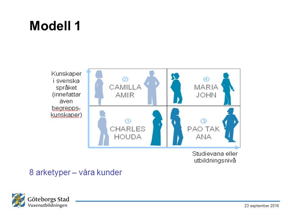 23 september 2016 Modell 1 8 arketyper – våra kunder