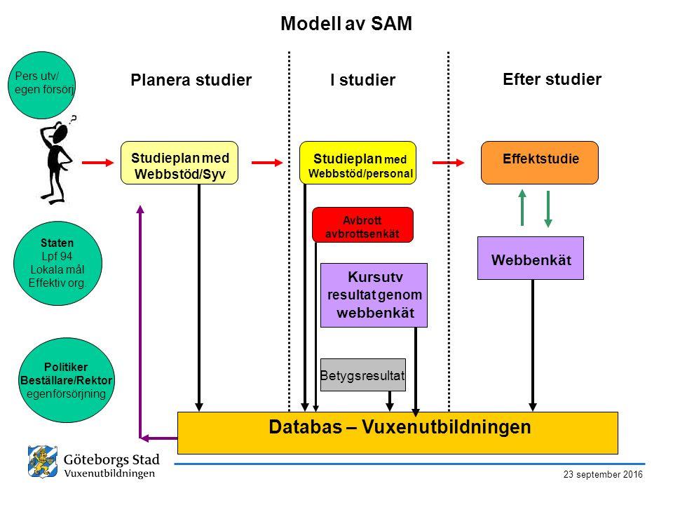 23 september 2016 Modell av SAM Studieplan med Webbstöd/Syv Studieplan med Webbstöd/personal Effektstudie Kursutv resultat genom webbenkät I studierPl
