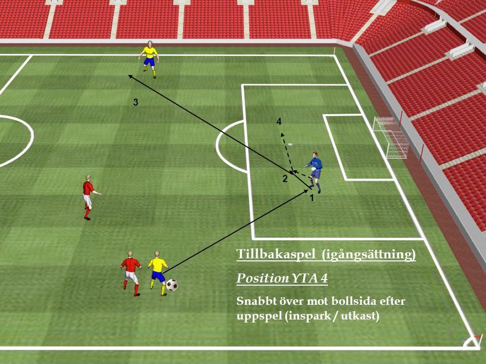 Tillbakaspel (igångsättning) Position YTA 4 Snabbt över mot bollsida efter uppspel (inspark / utkast) 1 3 2 4