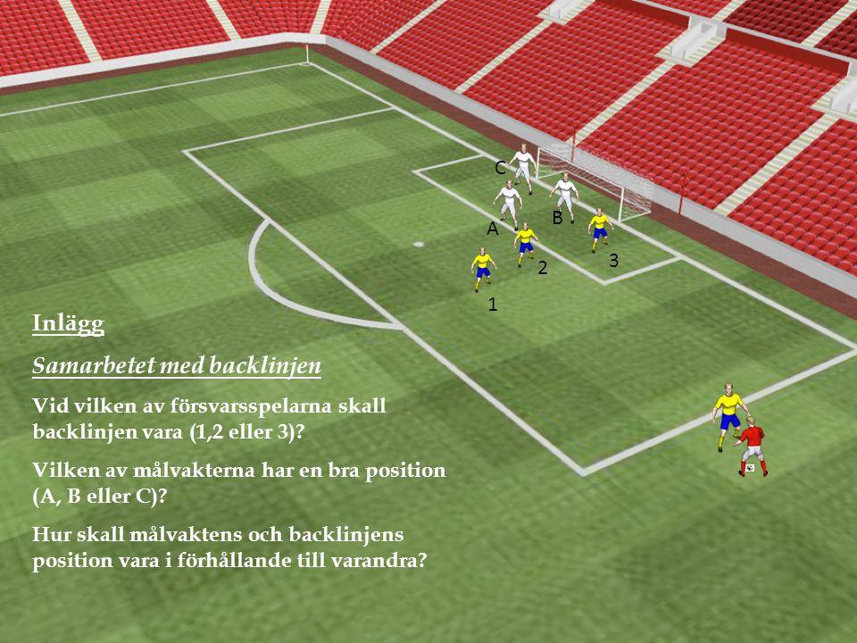 Inlägg Samarbetet med backlinjen Vid vilken av försvarsspelarna skall backlinjen vara (1,2 eller 3).