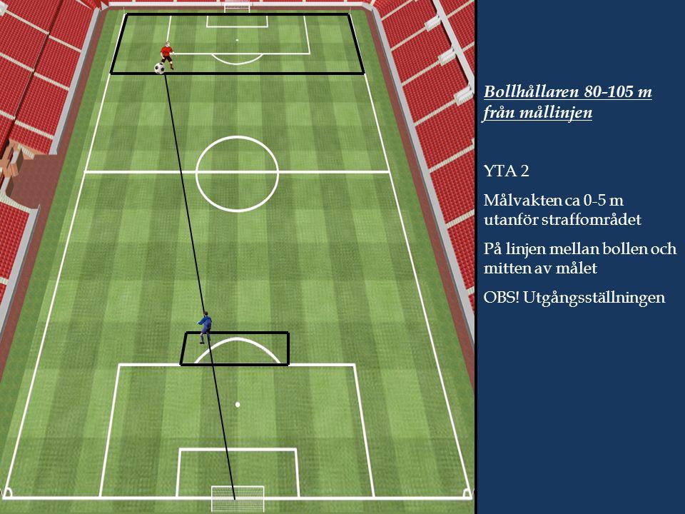 Bollhållaren 80-105 m från mållinjen YTA 2 Målvakten ca 0-5 m utanför straffområdet På linjen mellan bollen och mitten av målet OBS.