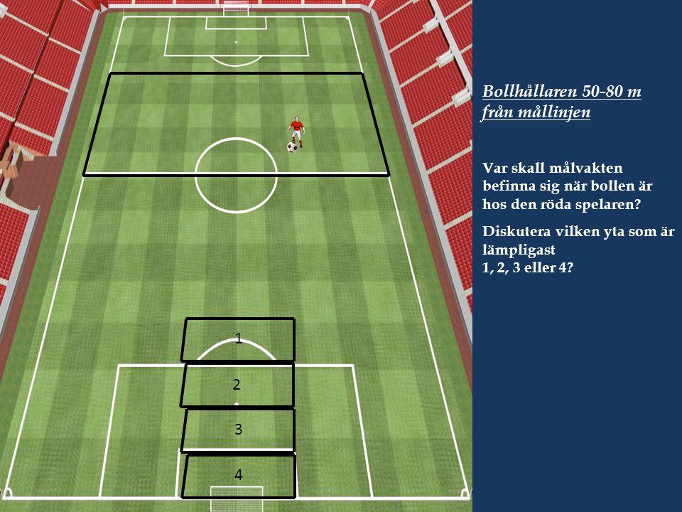 Bollhållaren 50-80 m från mållinjen Var skall målvakten befinna sig när bollen är hos den röda spelaren.
