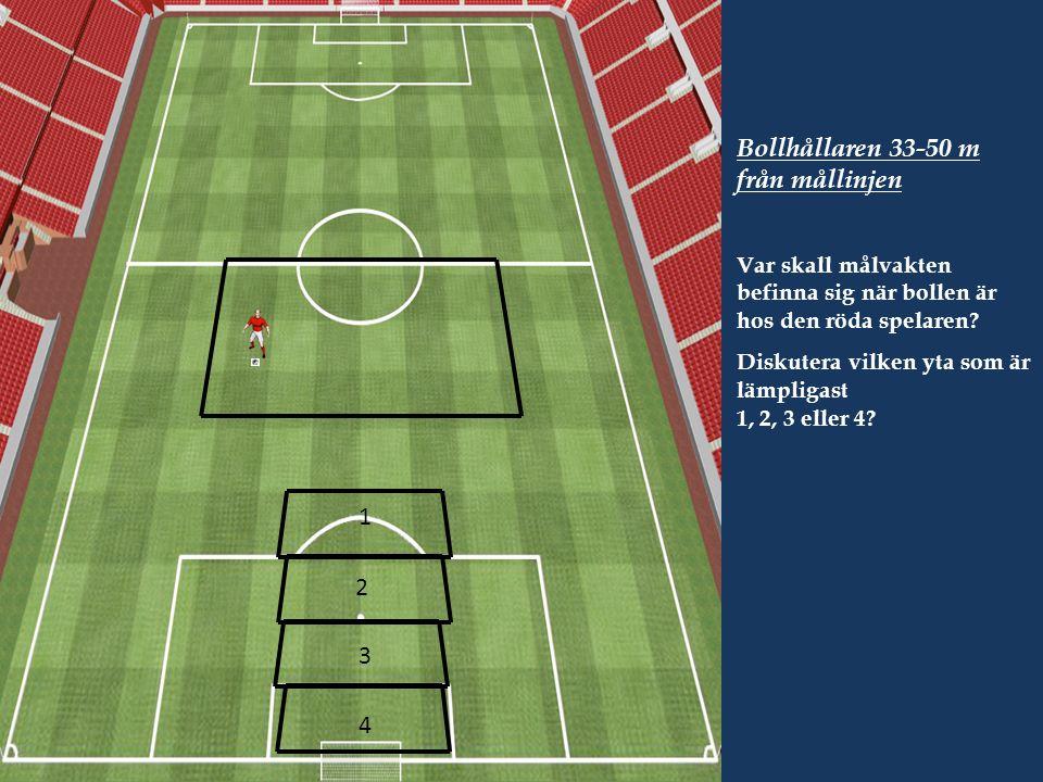 Bollhållaren 33-50 m från mållinjen Var skall målvakten befinna sig när bollen är hos den röda spelaren.