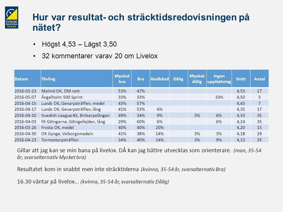 Hur var resultat- och sträcktidsredovisningen på nätet? Högst 4,53 – Lägst 3,50 32 kommentarer varav 20 om Livelox DatumTävling Mycket bra BraGodkändD