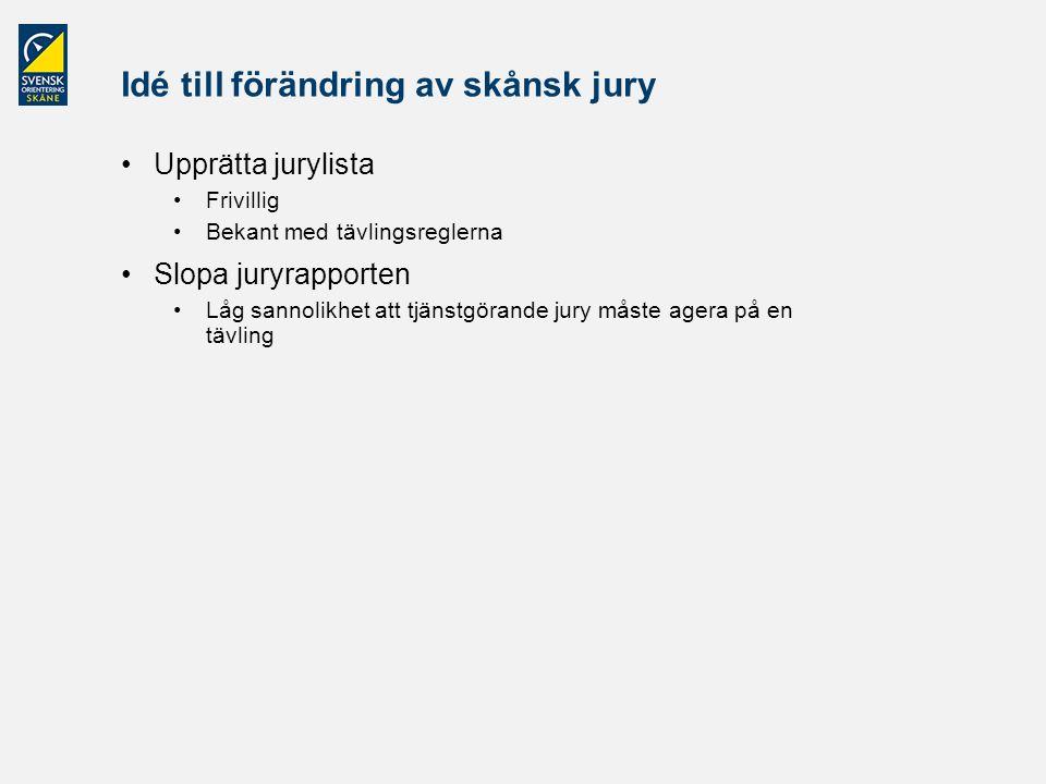 Idé till förändring av skånsk jury Upprätta jurylista Frivillig Bekant med tävlingsreglerna Slopa juryrapporten Låg sannolikhet att tjänstgörande jury måste agera på en tävling
