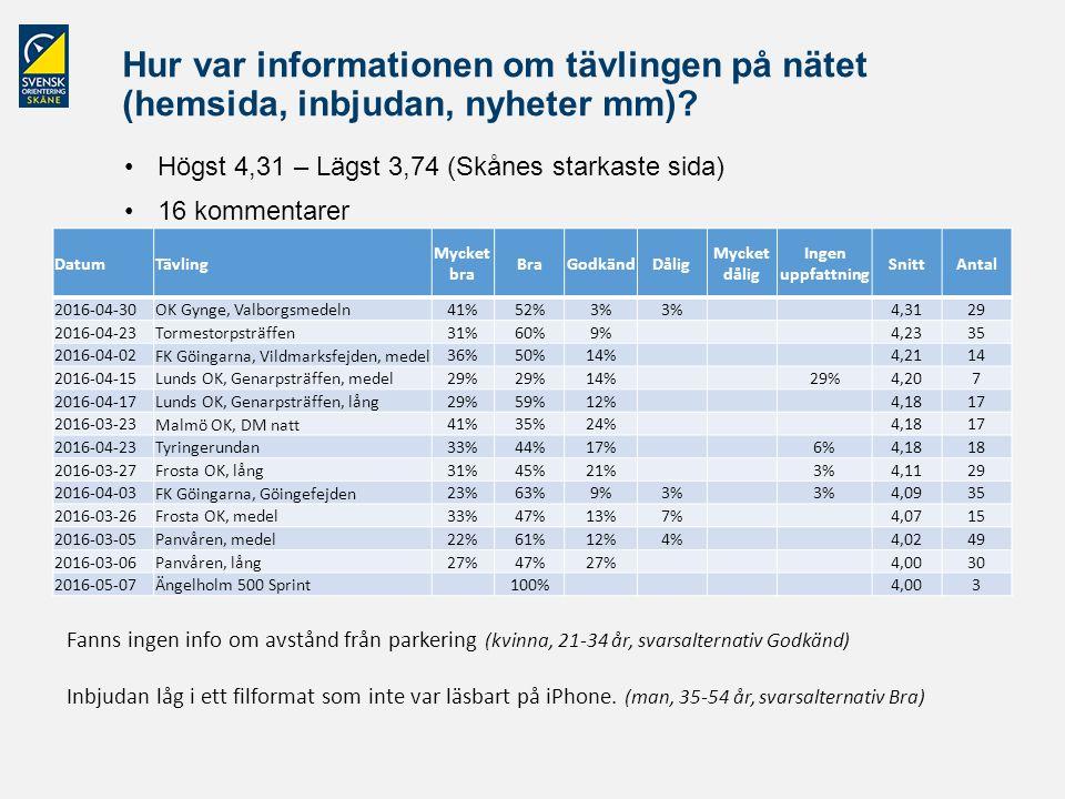 Hur var informationen om tävlingen på nätet (hemsida, inbjudan, nyheter mm)? Högst 4,31 – Lägst 3,74 (Skånes starkaste sida) 16 kommentarer DatumTävli