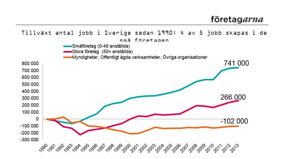 Tillväxt antal jobb i Sverige sedan 1990: 4 av 5 jobb skapas i de små företagen