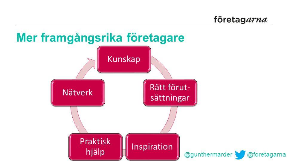 Mer framgångsrika företagare @gunthermarder @foretagarna Kunskap Rätt förut- sättningar Inspiration Praktisk hjälp Nätverk