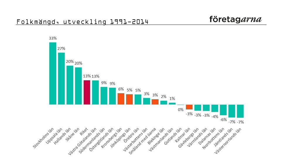 Folkmängd, utveckling 1991-2014