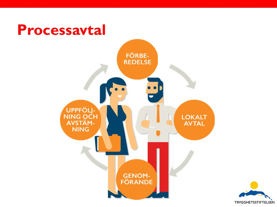 1.Förbered er genom att analysera situationen Vad innebär begreppet omställning i vår verksamhet.