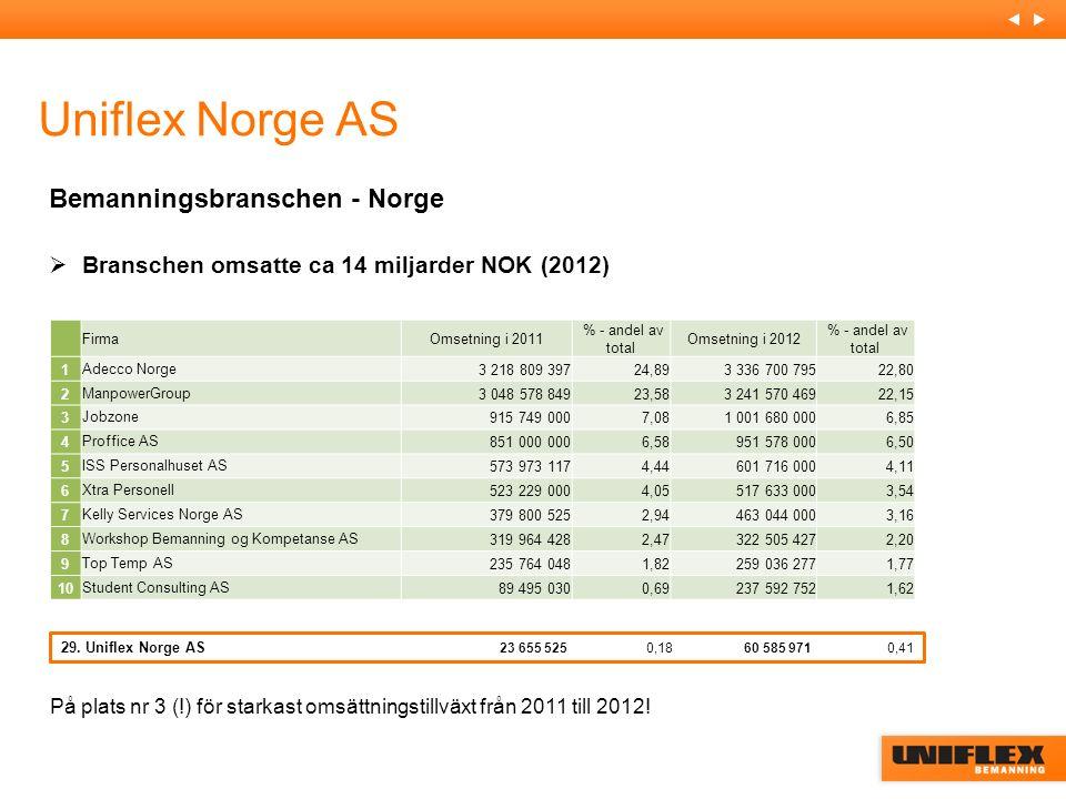 Bemanningsbranschen - Norge  Branschen omsatte ca 14 miljarder NOK (2012) 10 största aktörerna i Norge Uniflex Norge AS FirmaOmsetning i 2011 % - andel av total Omsetning i 2012 % - andel av total 1Adecco Norge3 218 809 39724,89 3 336 700 79522,80 2ManpowerGroup 3 048 578 84923,58 3 241 570 46922,15 3Jobzone 915 749 0007,08 1 001 680 0006,85 4Proffice AS 851 000 0006,58 951 578 0006,50 5ISS Personalhuset AS 573 973 1174,44 601 716 0004,11 6Xtra Personell 523 229 0004,05 517 633 0003,54 7Kelly Services Norge AS 379 800 5252,94 463 044 0003,16 8Workshop Bemanning og Kompetanse AS 319 964 4282,47 322 505 4272,20 9Top Temp AS 235 764 0481,82 259 036 2771,77 10Student Consulting AS 89 495 0300,69 237 592 7521,62 29.