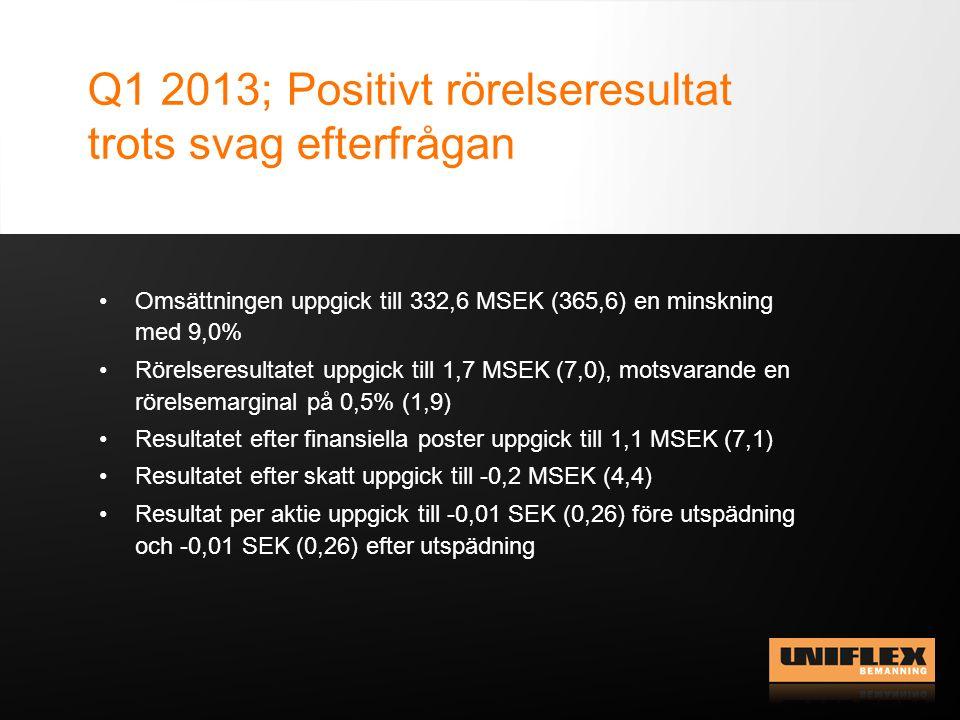 Q1 2013; Positivt rörelseresultat trots svag efterfrågan Omsättningen uppgick till 332,6 MSEK (365,6) en minskning med 9,0% Rörelseresultatet uppgick till 1,7 MSEK (7,0), motsvarande en rörelsemarginal på 0,5% (1,9) Resultatet efter finansiella poster uppgick till 1,1 MSEK (7,1) Resultatet efter skatt uppgick till -0,2 MSEK (4,4) Resultat per aktie uppgick till -0,01 SEK (0,26) före utspädning och -0,01 SEK (0,26) efter utspädning